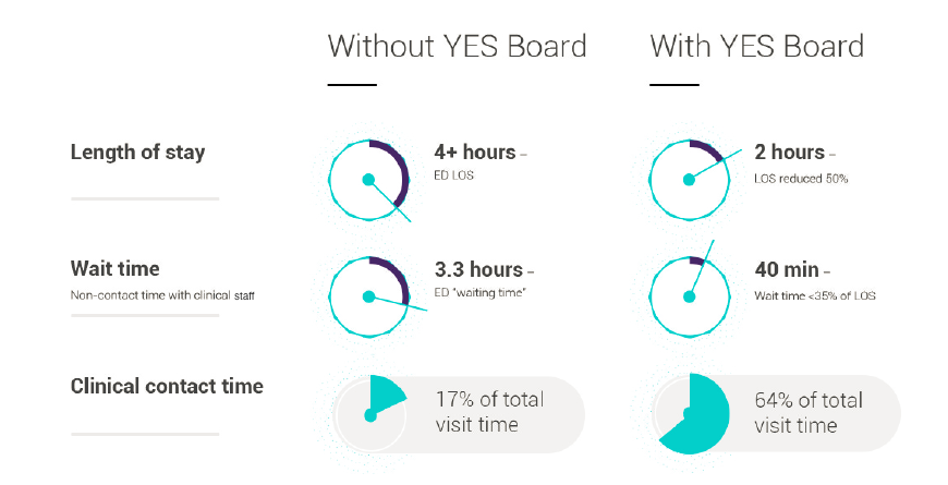 Performance Improvements with Yes Board